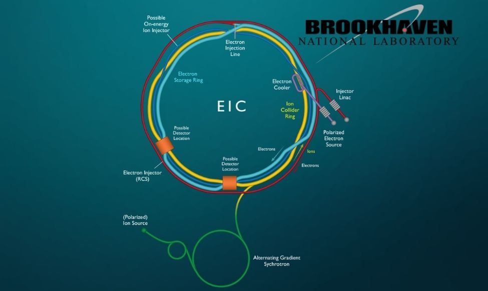 EIC Brookhaven National Lab